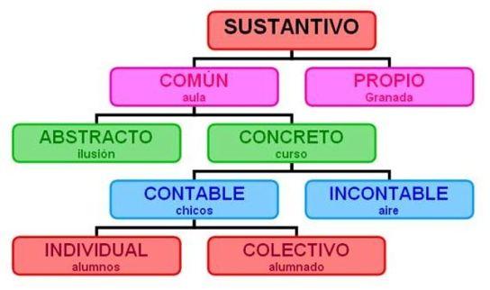Tipos De Sustantivos Propios Común Concreto Abstracto Conta Sustantivos Concretos Y Abstractos Sustantivos Individuales Y Colectivos Sustantivos Concretos