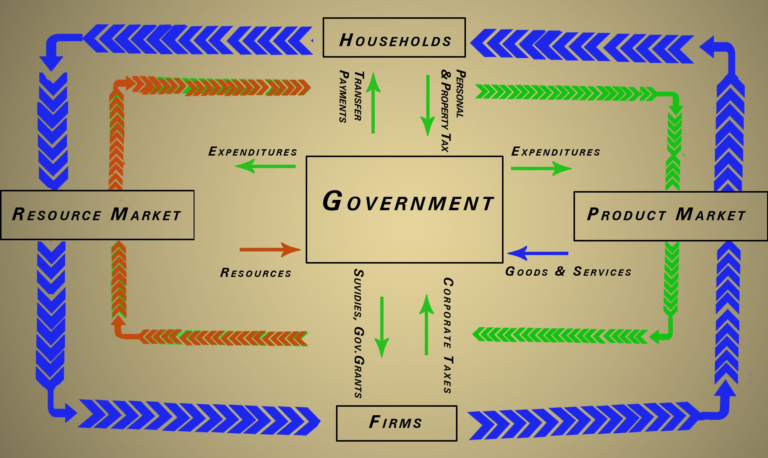Microeconomics And Macroeconomic Have Different Type Of