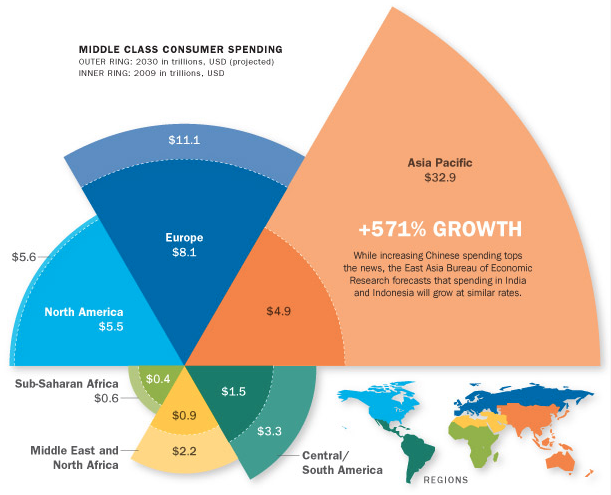 The World S Middle Class Will Number 5 Billion By 2030 World Geography Economic Research Class