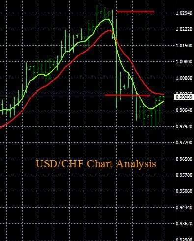 Forex trading graph today