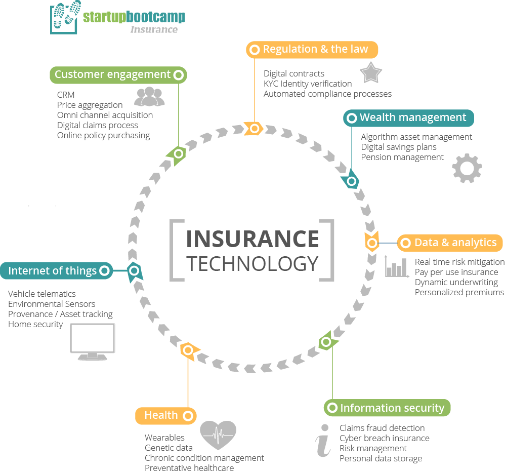 Rainmaking InsurTech on Startup infographic, Infographic