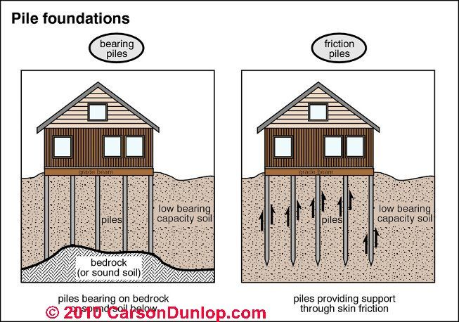 Friction piles deep foundations pinterest house House piles