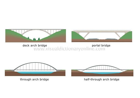 Transport Machinery Road Transport Fixed Bridges Examples Of Arch Bridges Image Visual Dictionary Onlin Bridge Bridge Design Modern Bridge Design
