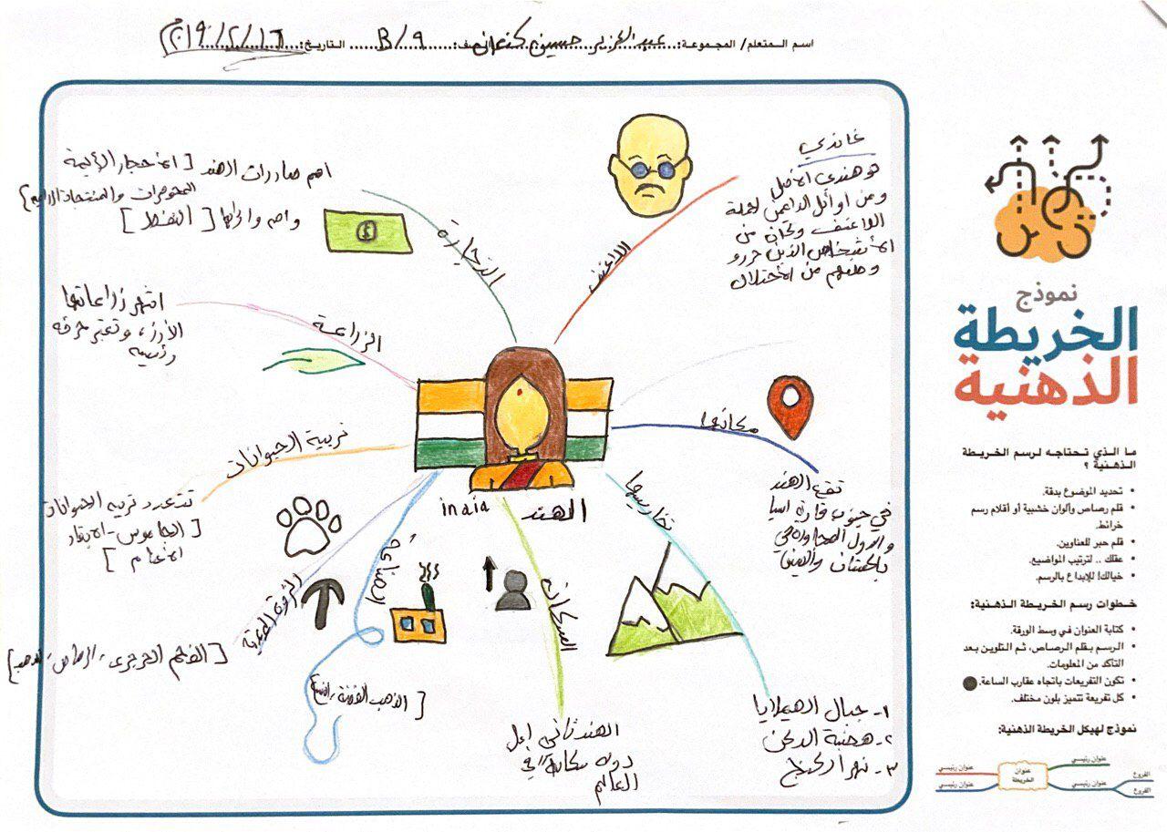 الخريطة الذهنية Bullet Journal Notebook Journal