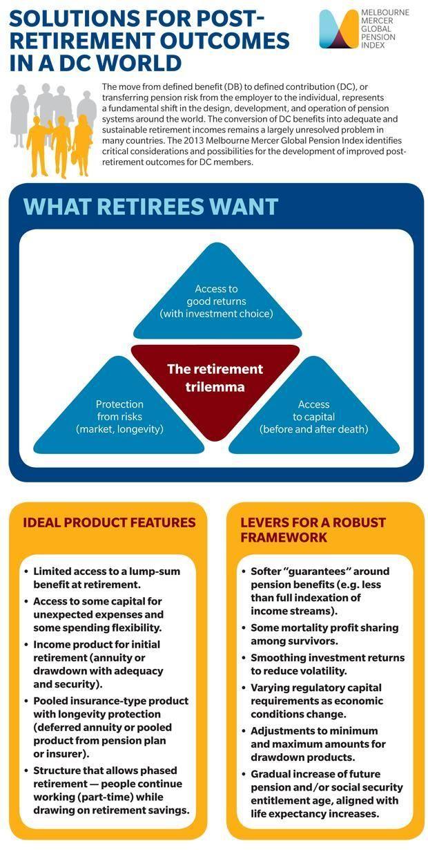 Melbourne Mercer Global Pension Index Dc World Pensions Solutions