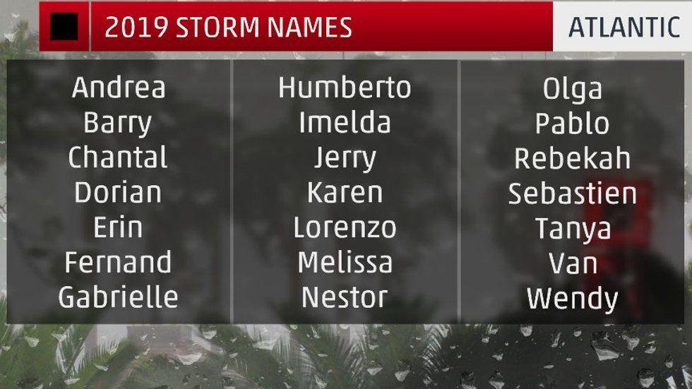 Hurricane Names for the 2019 Atlantic Season Hurricane