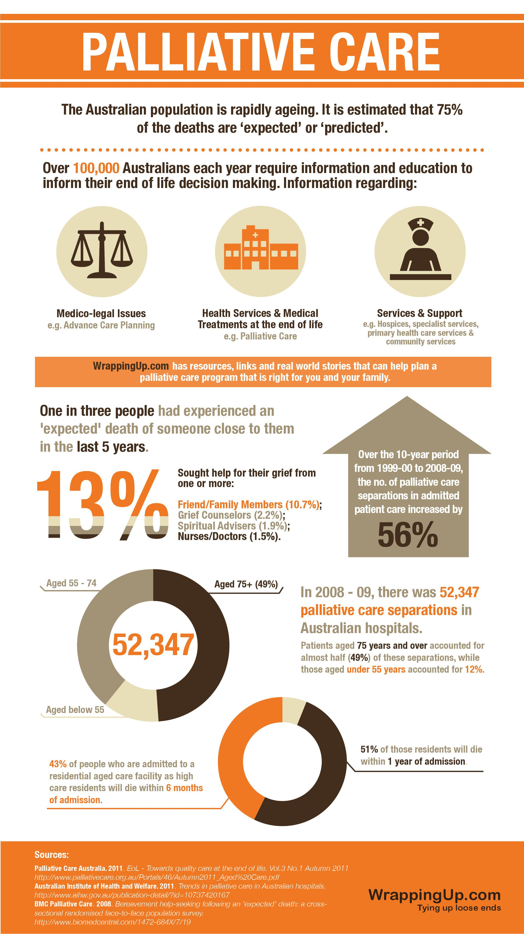 How To Plan For Palliative Care Infographic Mom Caregiving
