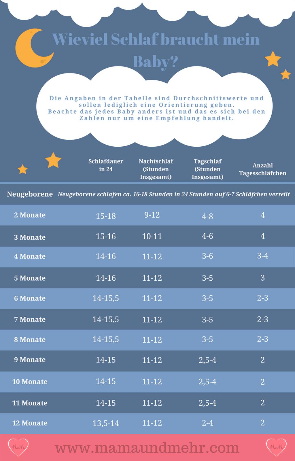 Photo of Sleep Requirement – This is how much your baby should sleep – sleep advice slumber love
