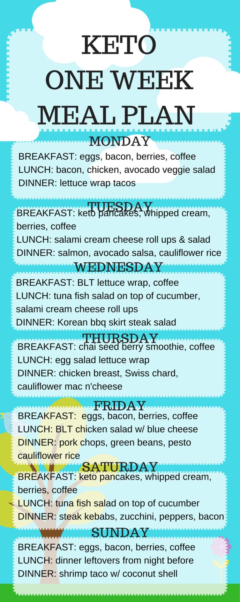 Keto wöchentliches Diätmenü