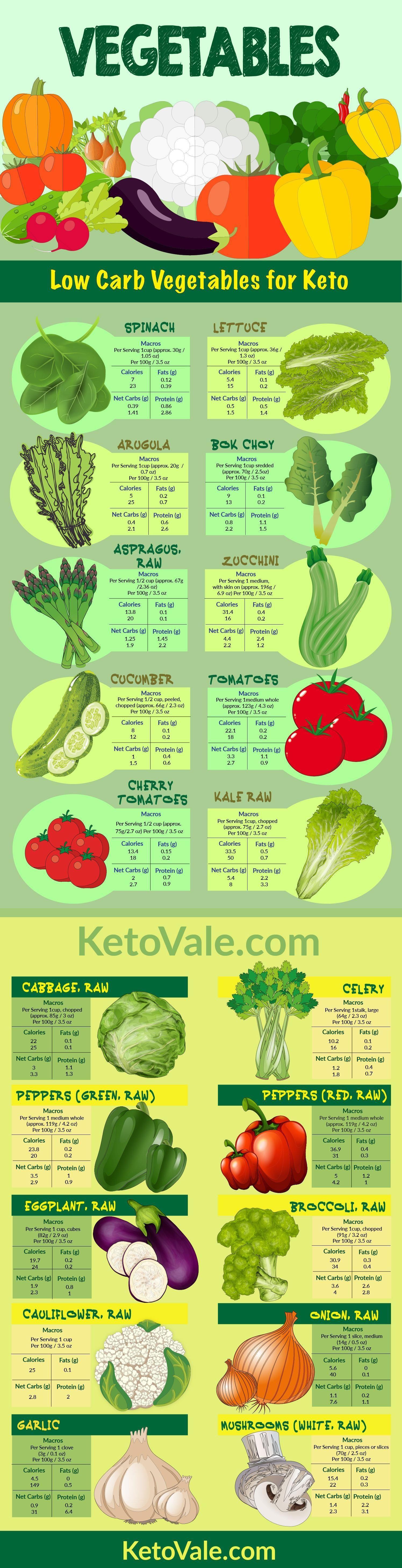 dieta chetogenica quinoa