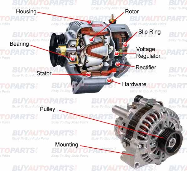 The Alternator Is Part Of The Automotive Charging System