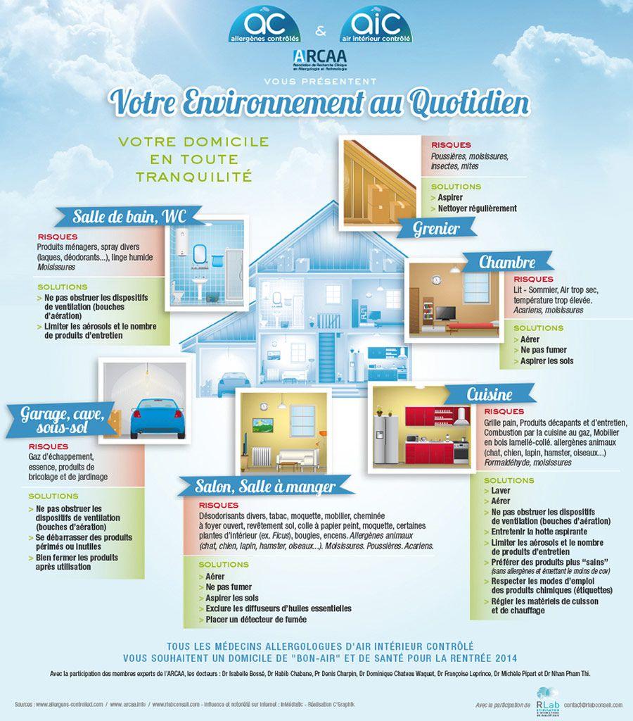 les risques de pollution intérieure dans la maison