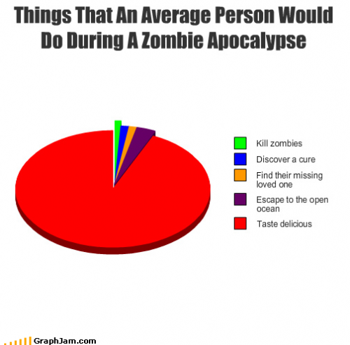 Things That An Average Person Would Do During A Zombie Apocalypse Zombie Humor Zombie Apocalypse Apocalypse
