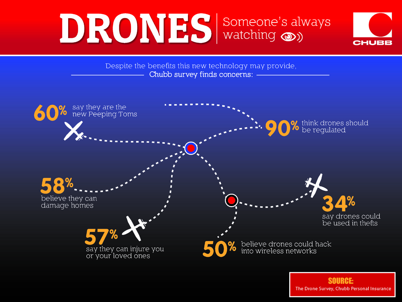Drones Infographic 2 V3 Privacy Travel Insurance Companies