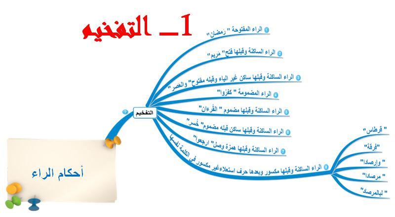 الخرائط الذهنيه لسور القرآن الكريم طريقه رائعه لاستيعاب والإلمام بسور القرآن 1081439 Jpg