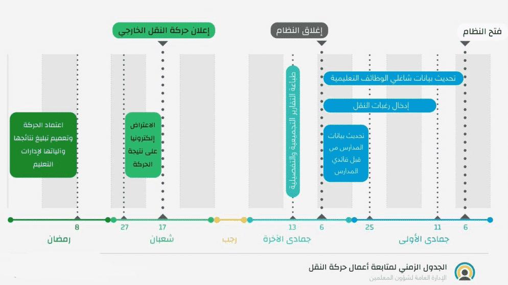 تحديث بيانات الوظائف التعليمية نظام نور 1439 Chart Bar Chart