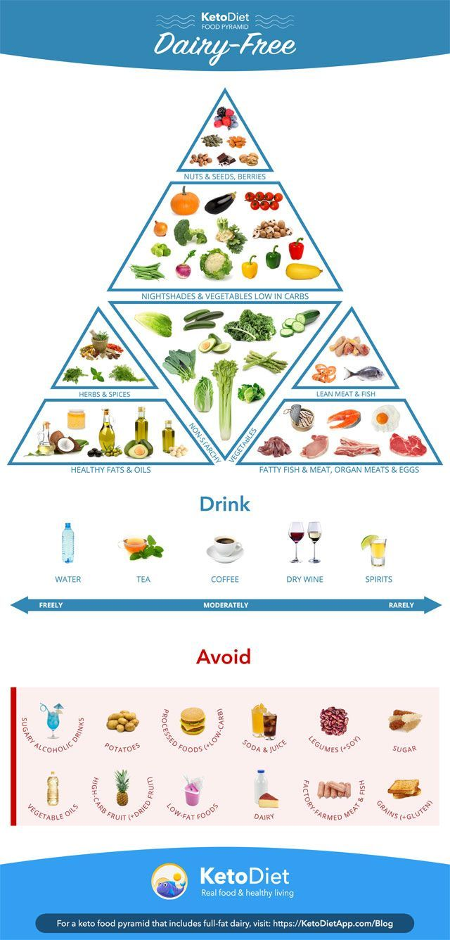 Complete Guide To Dairy Free Keto Diet What To Eat And Avoid Ketogenicdietfoods In 2020 Keto Diet Recipes Ketosis Diet Keto Diet Food List