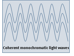 Difference Between Ordinary Light And Laser Light Laser Lights Light Wave Light