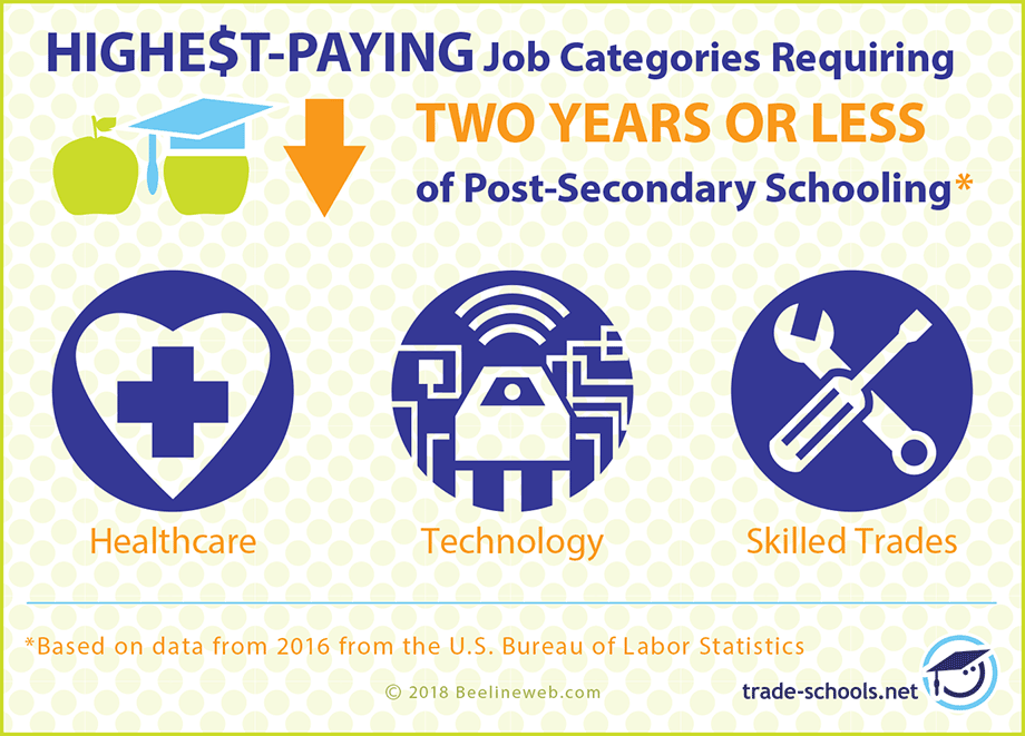 Highest paying jobs categories High paying jobs, Paying