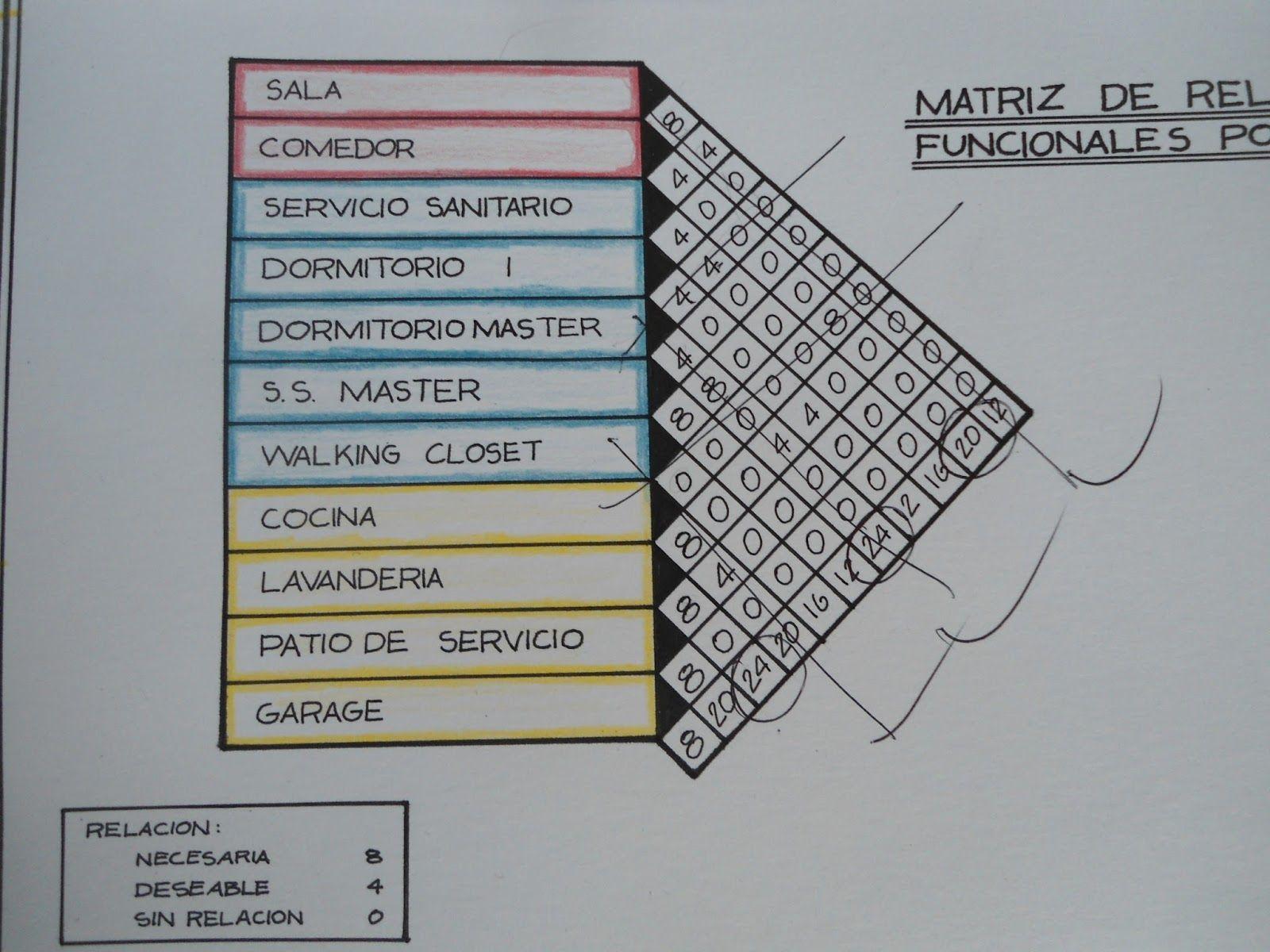 Resultado de imagen para diagrama de burbuja en diseño arquitectonico