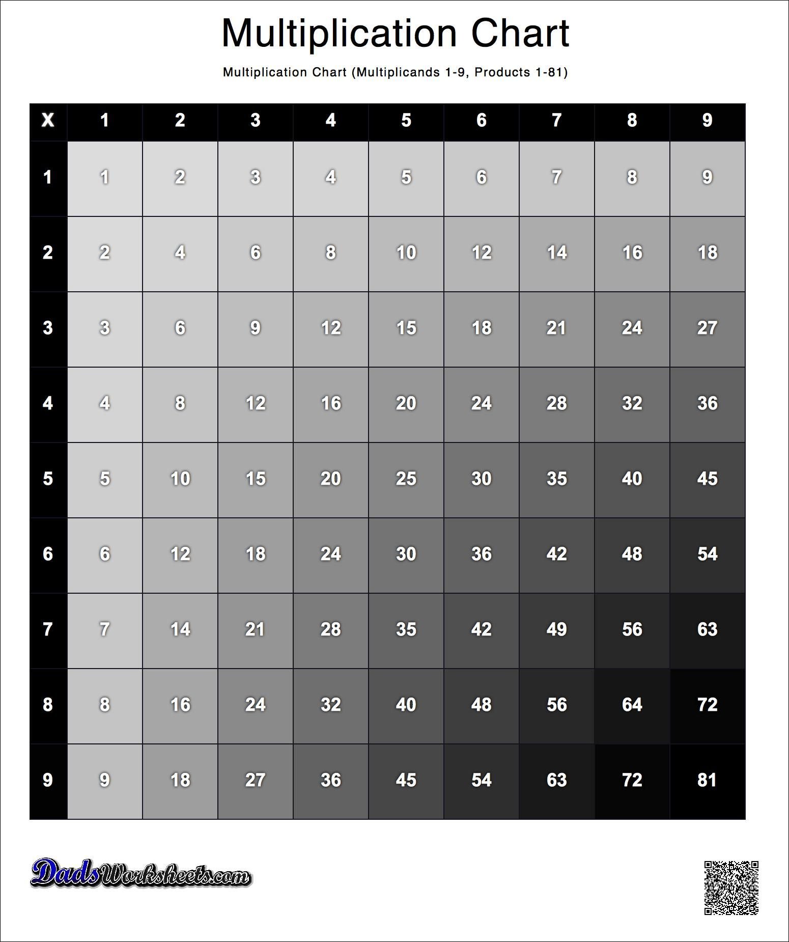 These Multiplication Charts Present The Multiplication Table With