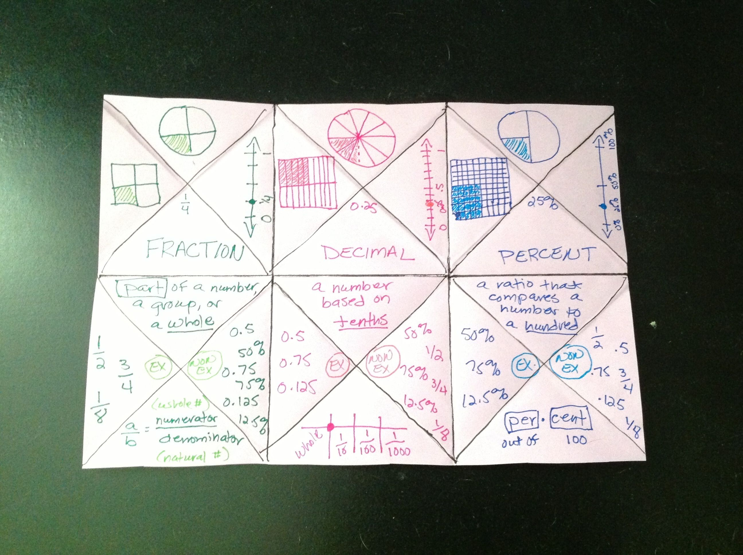Foldable For Comparing Fractions Decimals And Percents