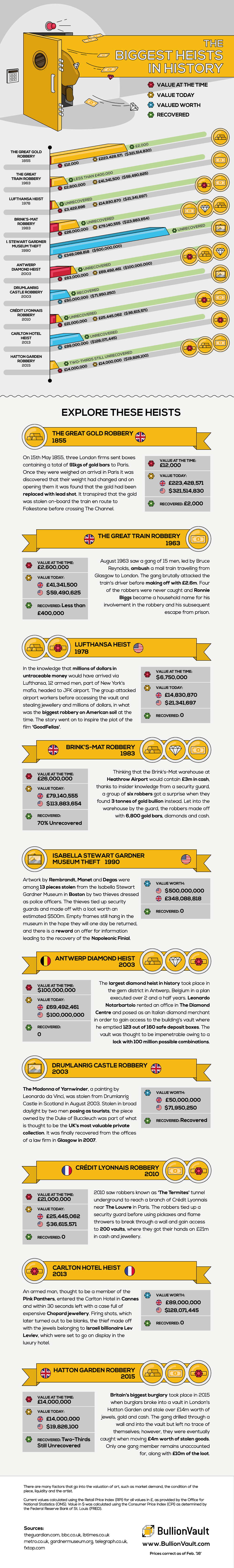 The Biggest Heists in History #Infographic