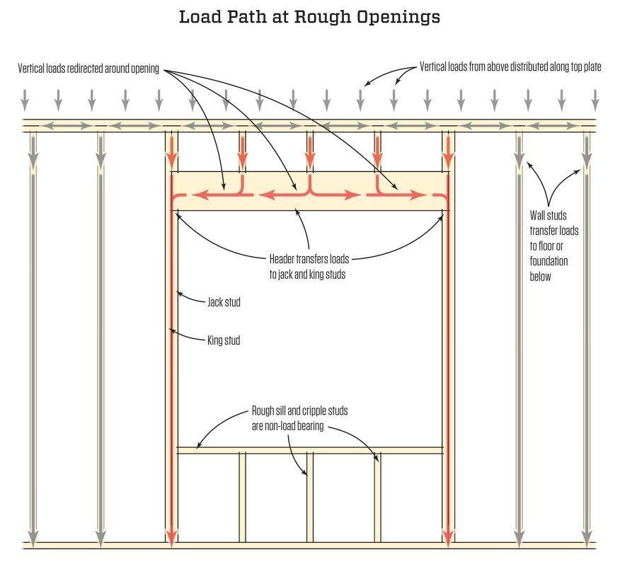 Framing Rough Openings Jlc Online Framing Windows Doors In 2020 Standard Garage Door Sizes Garage Door Spring Repair Garage Door Sizes