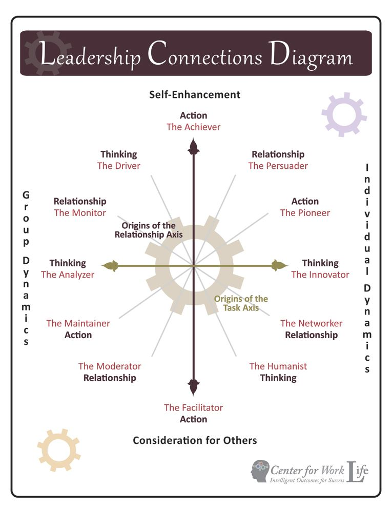 Leadership Styles Diagram Check Out The Spectrum Of Motivations