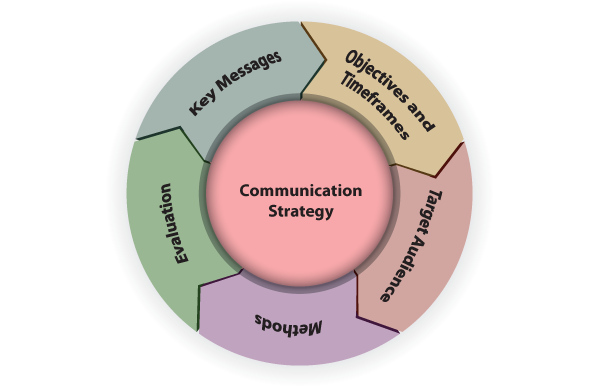 Circular Image Showing Components Of A Communication Strategy