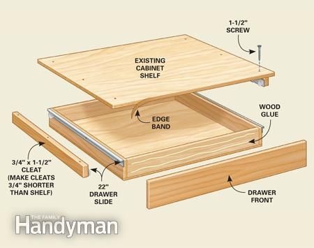 10 kitchen cabinet drawer organizers you can build yourself organization tips for the kitchen mount the drawer on cleats screwed to the cabinet sides or better yet in the very bottom of the base cabinet that is solutioingenieria Gallery