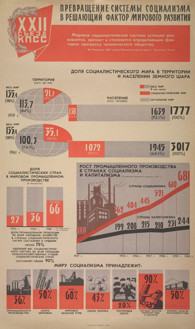 Vintage Infodesign 7 Infographic Soviet History