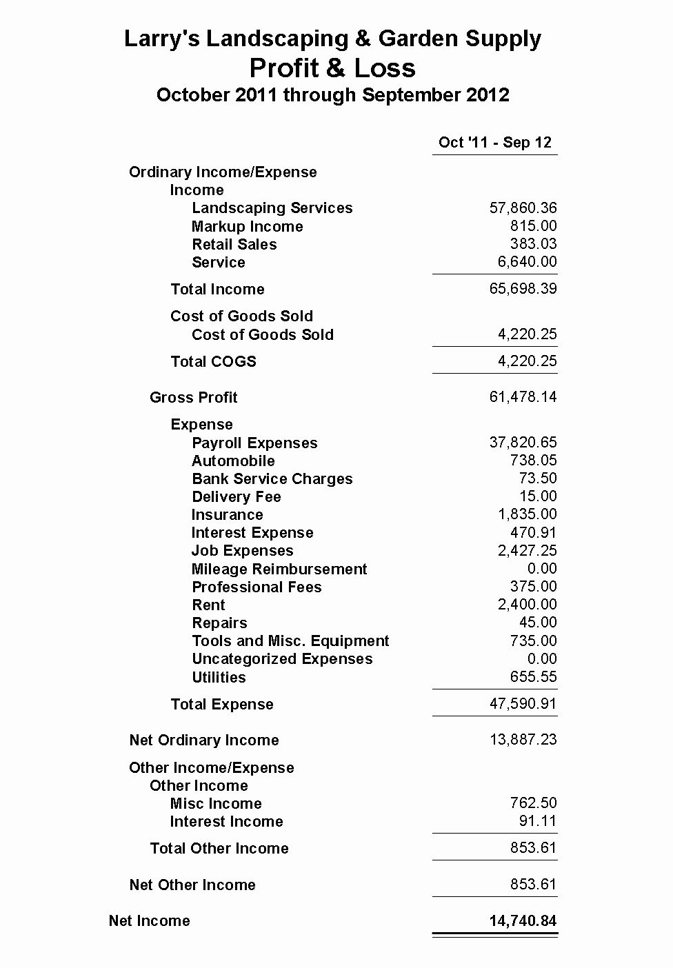 Profit Loss Statement Example Unique American River Bank