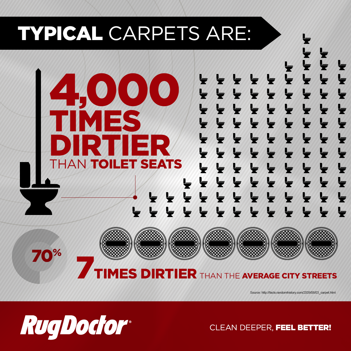 Carpets Are Typically 4 000 Times Dirtier Than Toilet