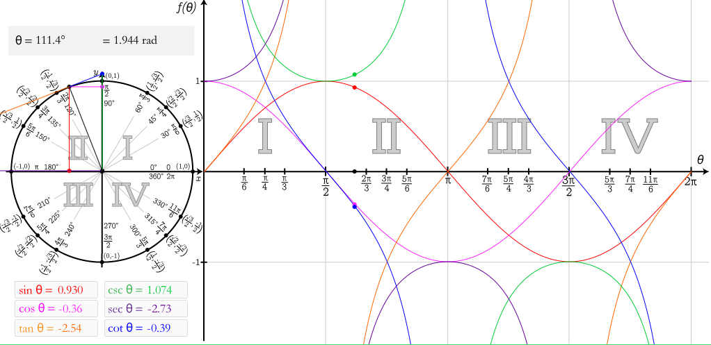 Trigonometry Interactive   Advanced Math   Pinterest   Trigonometry ...