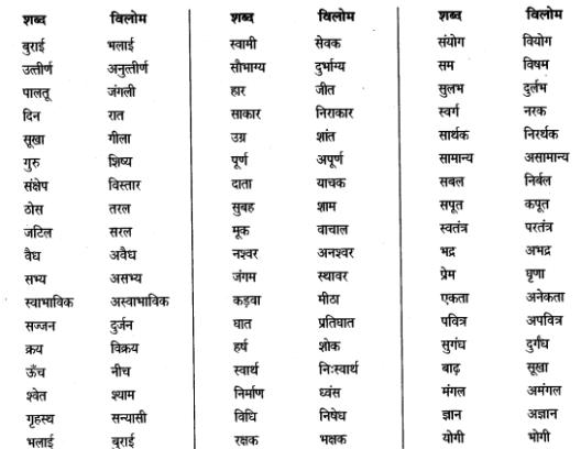 Ncert Solutions For Class 7 Hindi Chapter 12 Shbdh Bhamdar 5 Hindi Worksheets Hindi Poems For Kids Hindi Language Learning