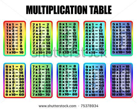 multiplication table to 15X15 Math Resources Pinterest – Multiplication Table