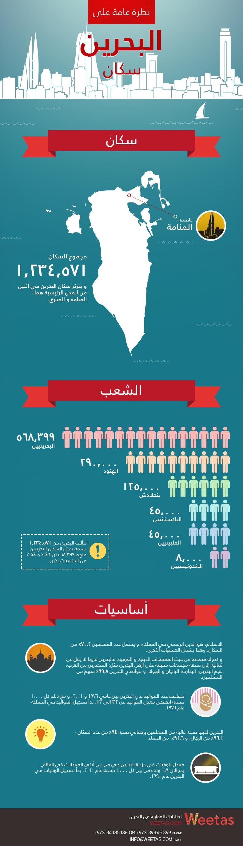 نظرة عامة على سكان البحرين مدونة ويتاس Infographic Bahrain Map