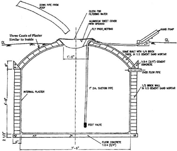 Related image farm ideas pinterest for Cistern plans
