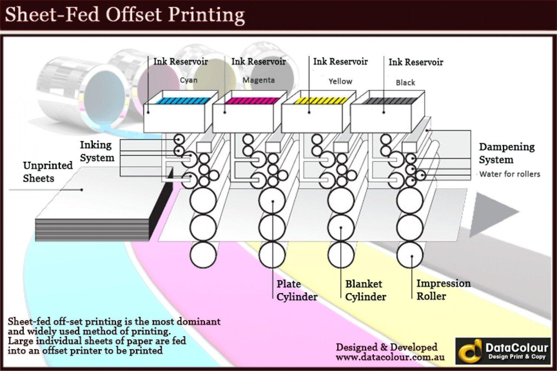 Sheet Fed Offset Printing Infographic Pinterest Diagram Press
