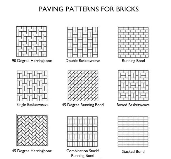 Hardscaping 101 Brick Patios Reclaimed Brick Patio Brick Patios Paving Pattern