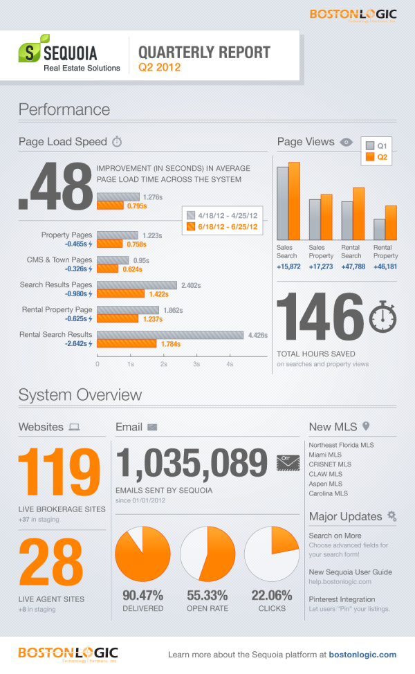 Quarterly Report Infographic Nice Grouping Of The Data