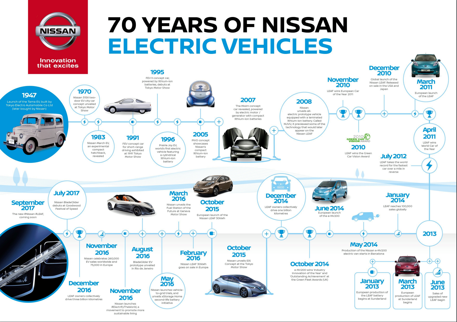M s de 25 ideas incre bles sobre nissan electric en pinterest coches peque os bmw isetta y kei car