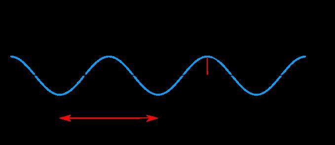 File Sine Wave Amplitude Svg Wikimedia Commons Sine Wave Waves Light Wave