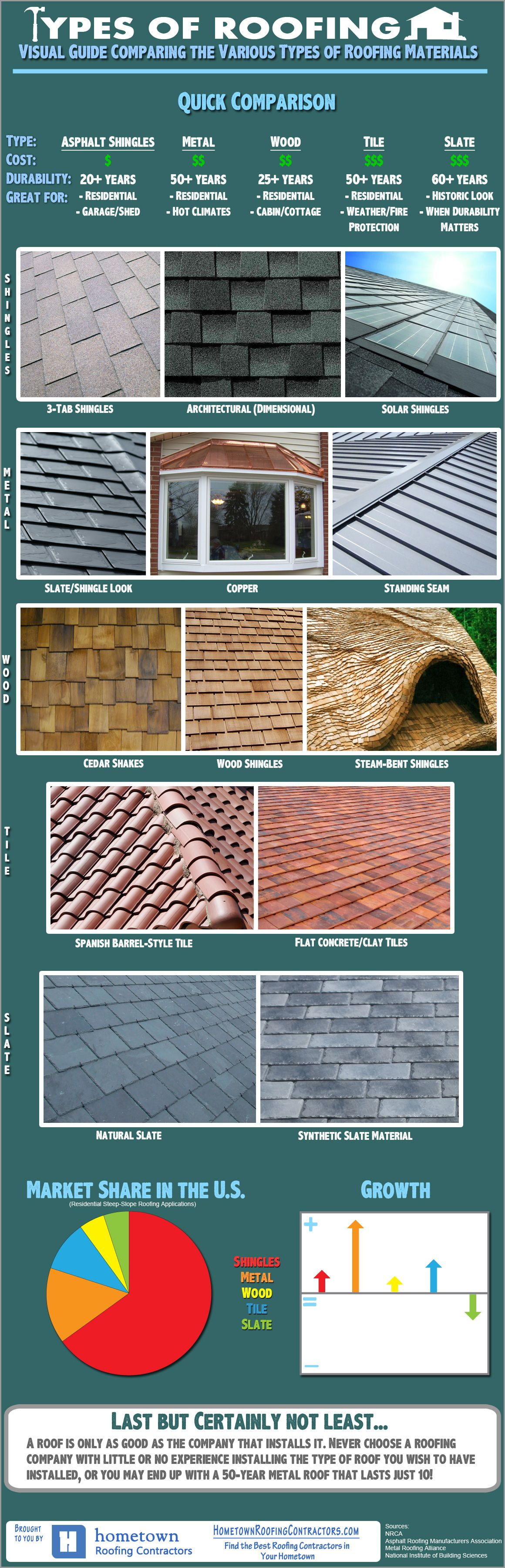 Types of residential steepslope roofing infographic r and d