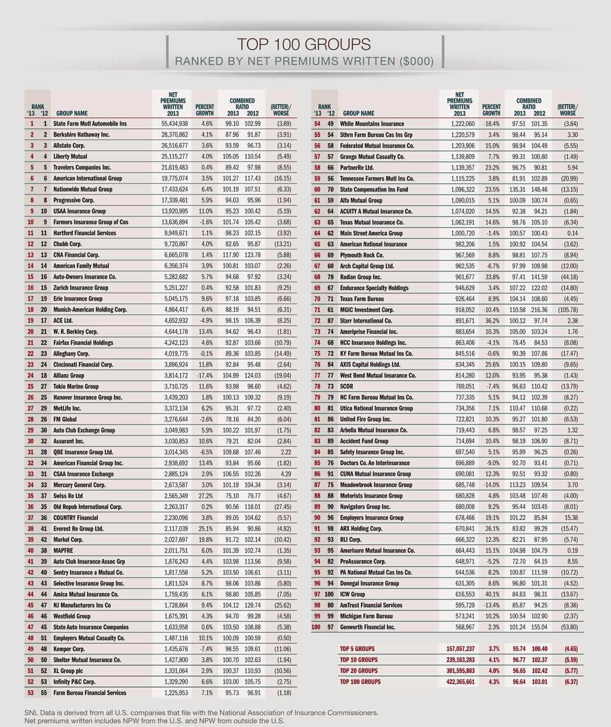 Top 100 Insurance Companies By Premium Written Group Insurance Top 100 The 100