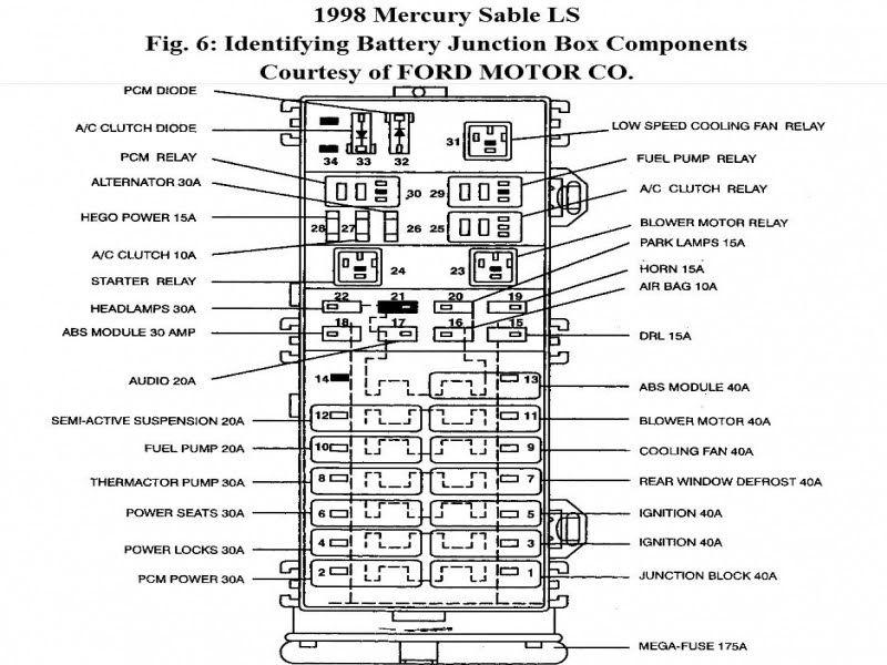 Mercury Sable Fuse Box 2004 Mercury Sable Fuse Box Diagram Wiring Forums Agnes Lopez Fuse Box Diagram Mercury Sable In 2020 Mercury Sable Fuse Box Fuse Panel