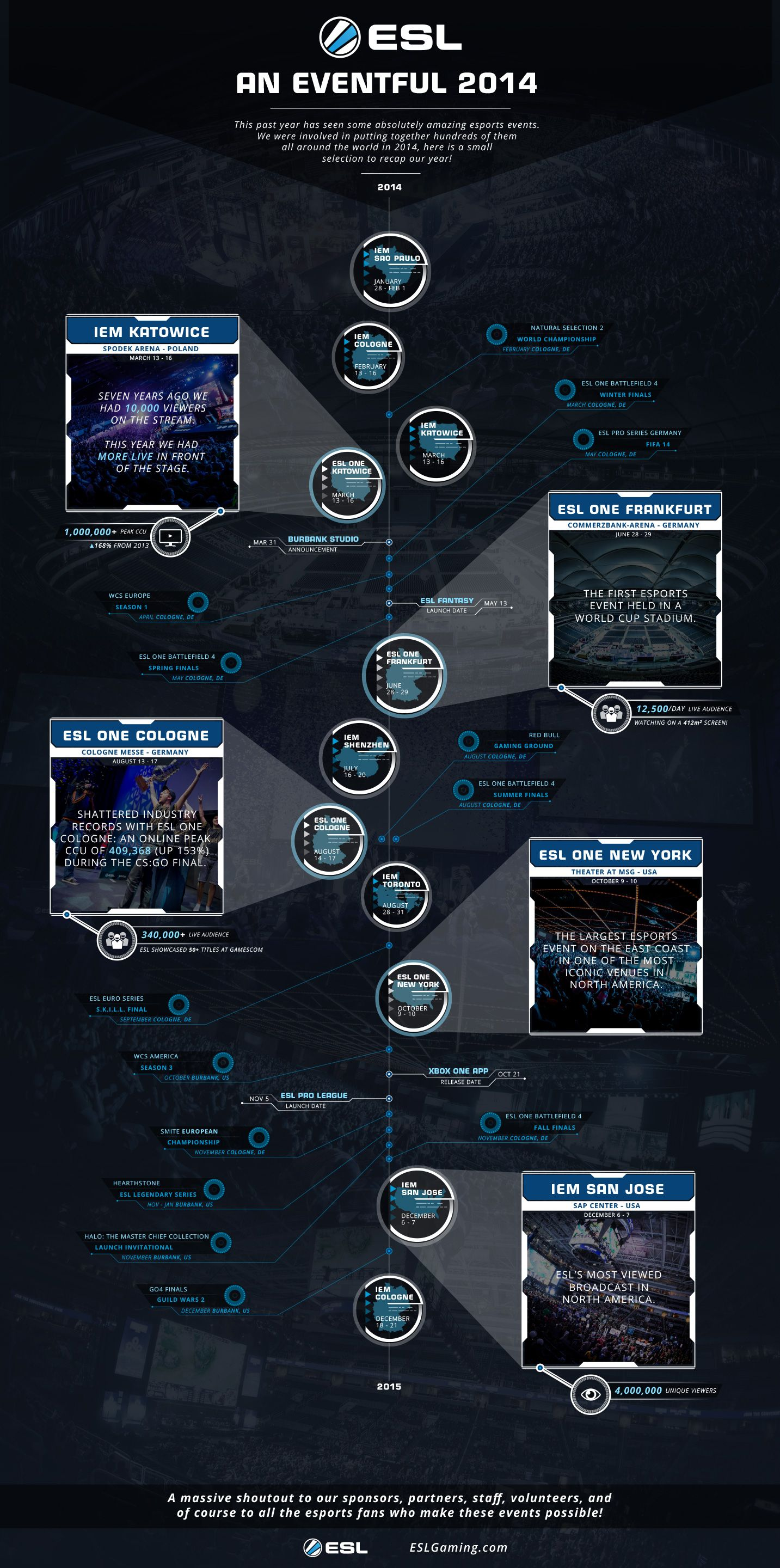 Infographic: ESL Global year in eSports 2014