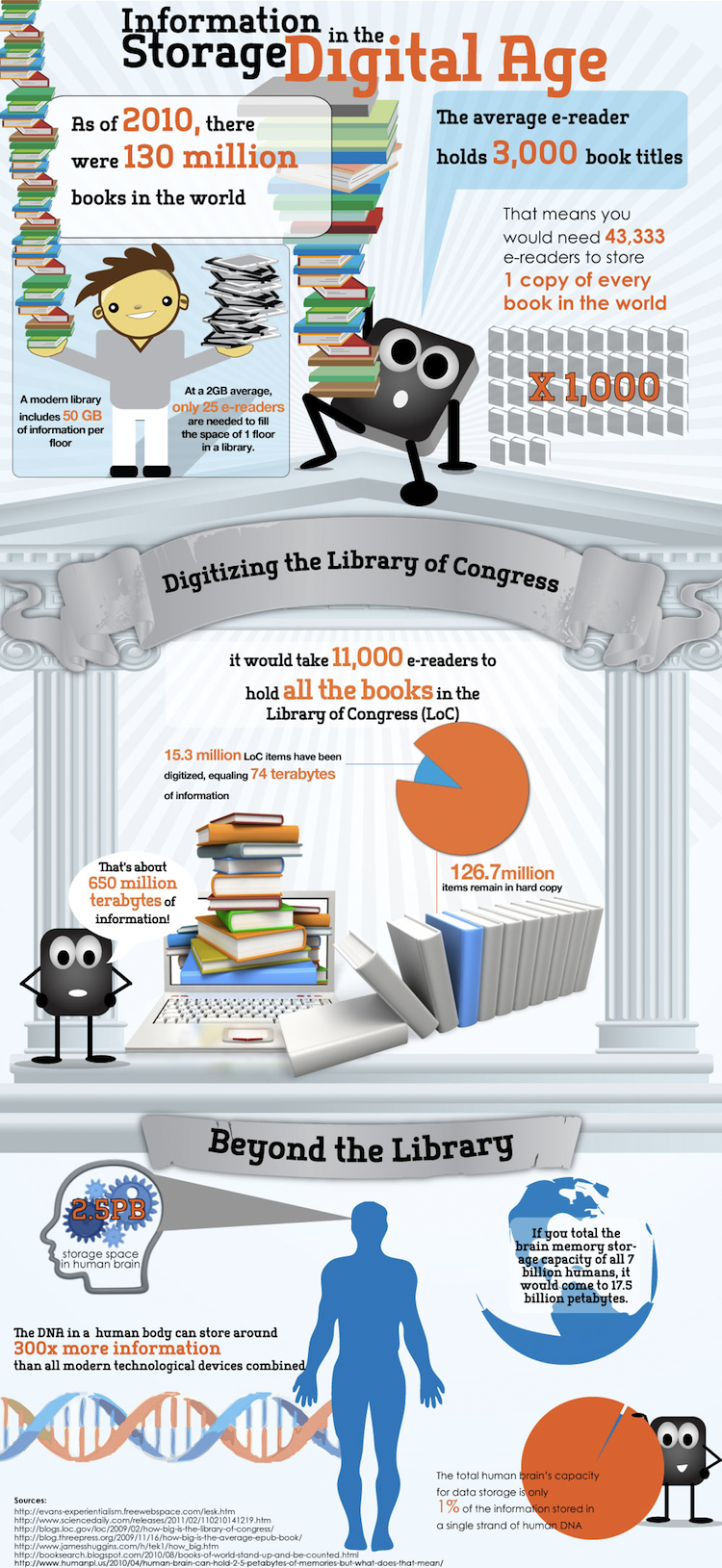 How digital technology is changing the way we store data infographic fandeluxe PDF