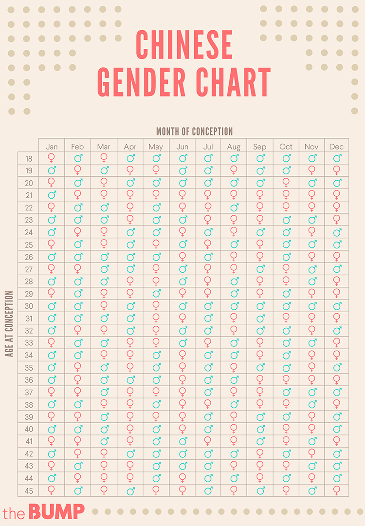 Chinese gender predictor gender chart chinese gender and pregnancy